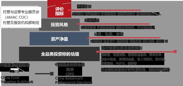 中国基金估值标准体系图